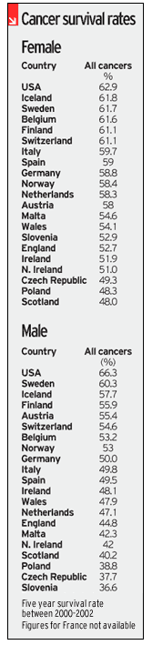 Cancer survival rates