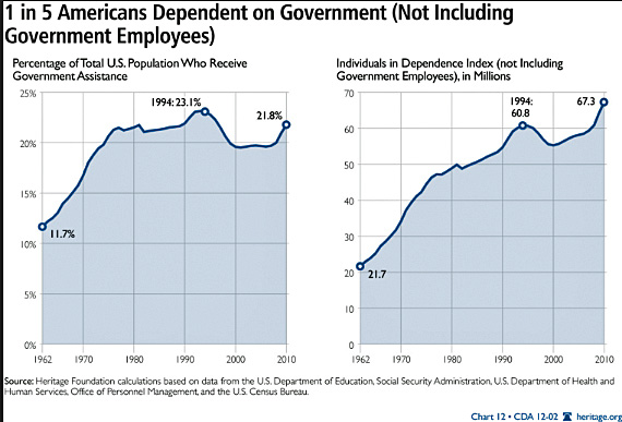Americans Dependent on Government