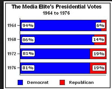 Media elite presidential vote